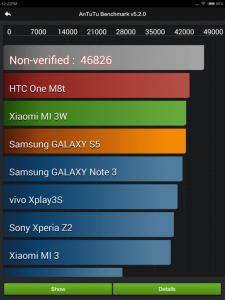 AnTuTu Score for Xiaomi MiPad - Impressive