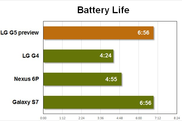 lg-g5-preview-benchmarks
