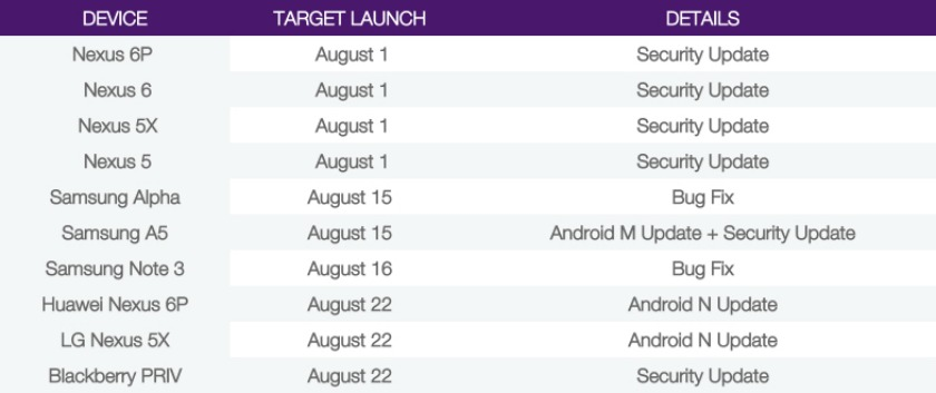 Telus-Software-Update-Schedule-Nougat