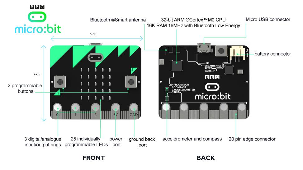 BBC micro:bit hardware
